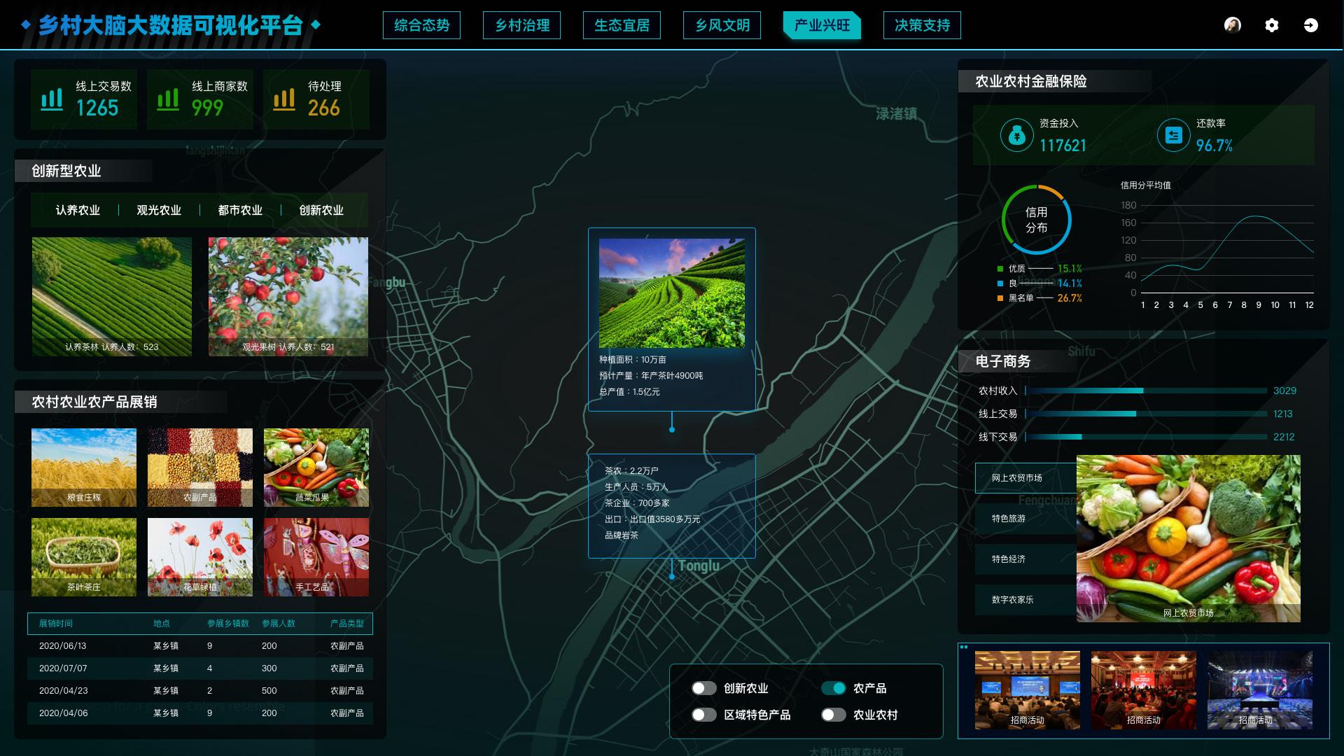 乡村大脑大数据可视化平台-产业兴旺.jpg