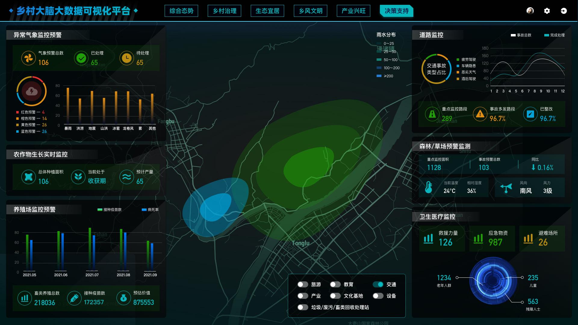乡村大脑大数据可视化平台-决策支持.jpg